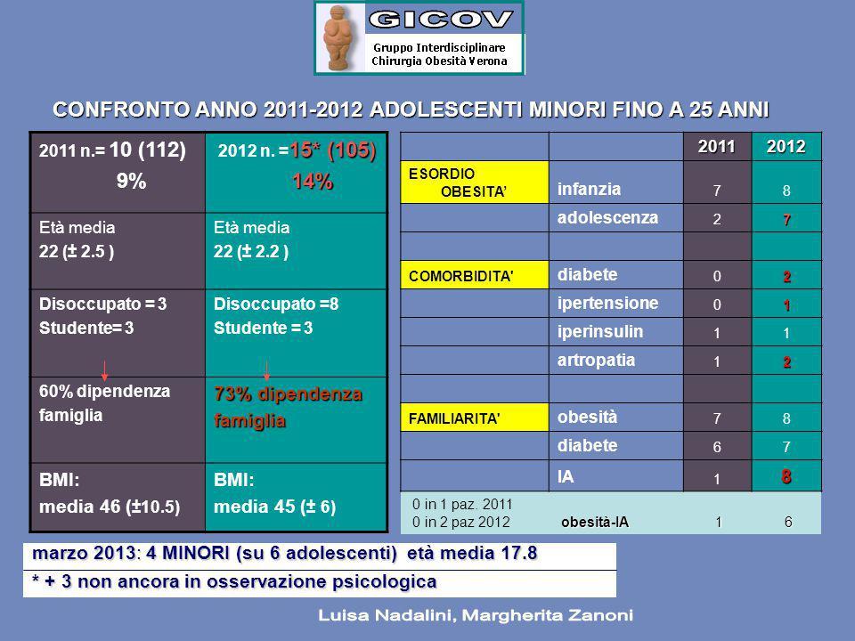 20112012 ESORDIO OBESITA' infanzia 78 adolescenza 27 COMORBIDITA' diabete 02 ipertensione 01 iperinsulin 11 artropatia 12 FAMILIARITA' obesità 78 diab