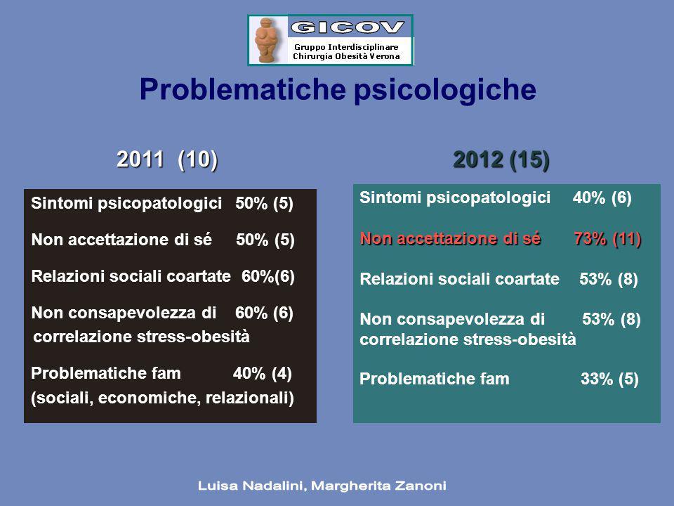 Problematiche psicologiche Sintomi psicopatologici 50% (5) Non accettazione di sé 50% (5) Relazioni sociali coartate 60%(6) Non consapevolezza di 60%