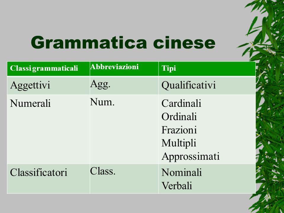 Grammatica cinese Classi grammaticali Abbreviazioni Tipi Aggettivi Agg. Qualificativi Numerali Num. Cardinali Ordinali Frazioni Multipli Approssimati