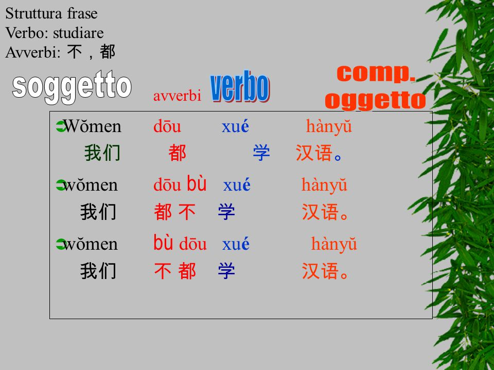  Wŏmendōu xué hànyŭ 我们 都学 汉语。  wŏmendōu bù xué hànyŭ 我们都 不 学汉语。  wŏmen bù dōu xué hànyŭ 我们不 都 学汉语。 avverbi Struttura frase Verbo: studiare Avverbi: