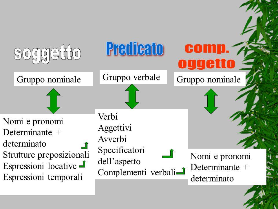 Gruppo nominale Gruppo verbale Nomi e pronomi Determinante + determinato Strutture preposizionali Espressioni locative Espressioni temporali Nomi e pr