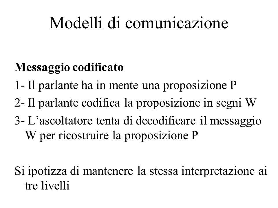 Modelli di comunicazione Messaggio codificato 1- Il parlante ha in mente una proposizione P 2- Il parlante codifica la proposizione in segni W 3- L'ascoltatore tenta di decodificare il messaggio W per ricostruire la proposizione P Si ipotizza di mantenere la stessa interpretazione ai tre livelli