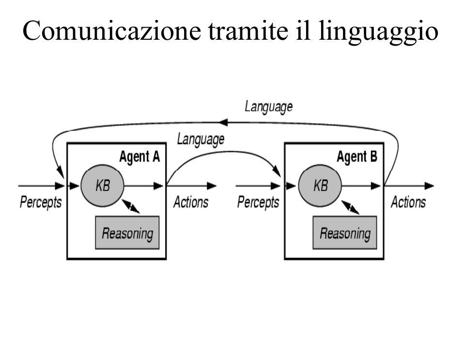 Comunicazione tramite il linguaggio