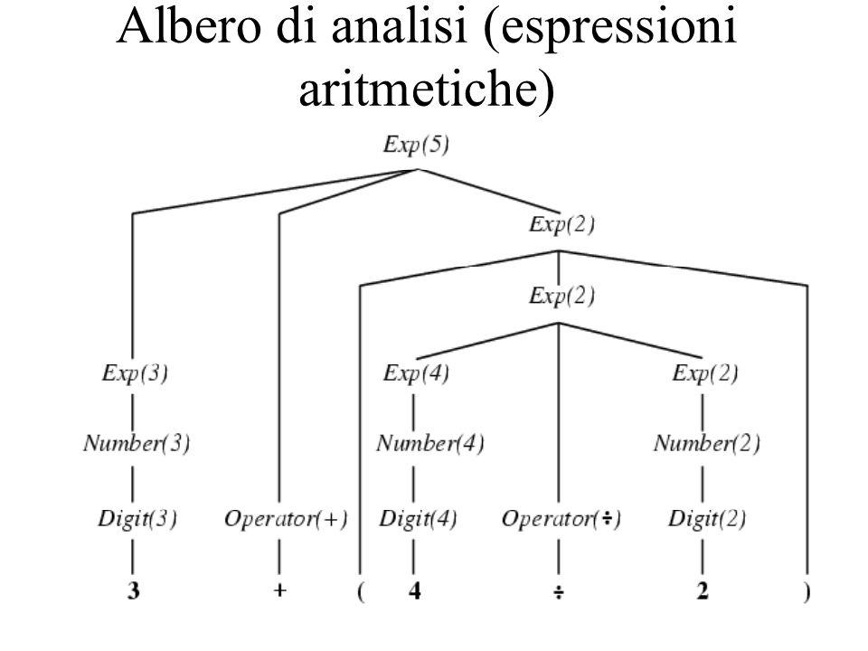 Albero di analisi (espressioni aritmetiche)