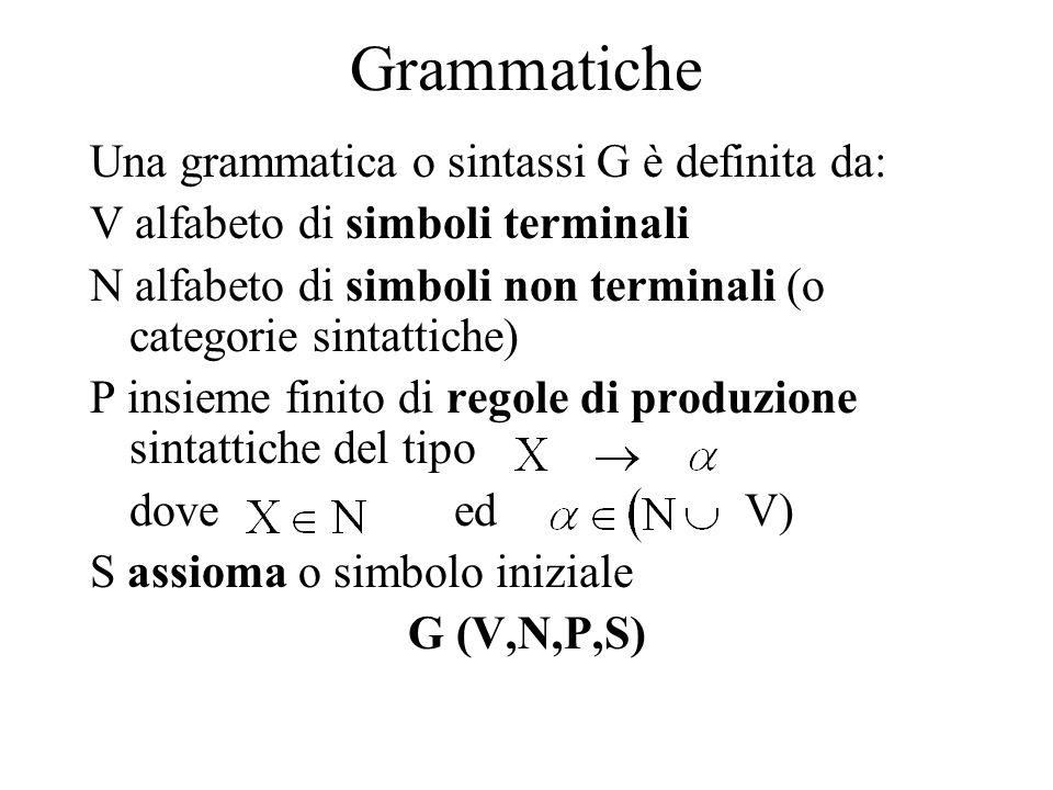 Grammatiche Una grammatica o sintassi G è definita da: V alfabeto di simboli terminali N alfabeto di simboli non terminali (o categorie sintattiche) P insieme finito di regole di produzione sintattiche del tipo dove ed V) S assioma o simbolo iniziale G (V,N,P,S)