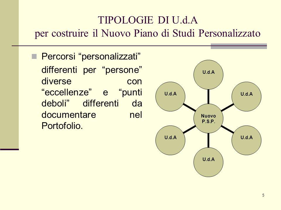 4 Schema iniziale del NUOVO Piano di Studio PIANO DI STUDI Viene costituito da tutte le U.d.A ipotizzate all'inizio dell'anno e realizzate in itinere P.S.