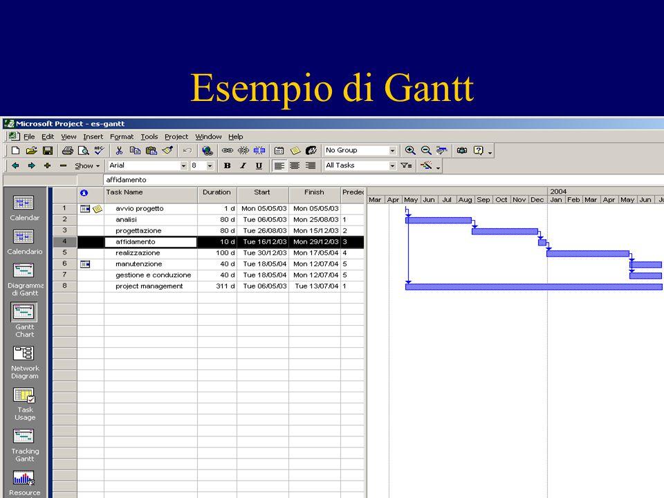 Esempio di Gantt