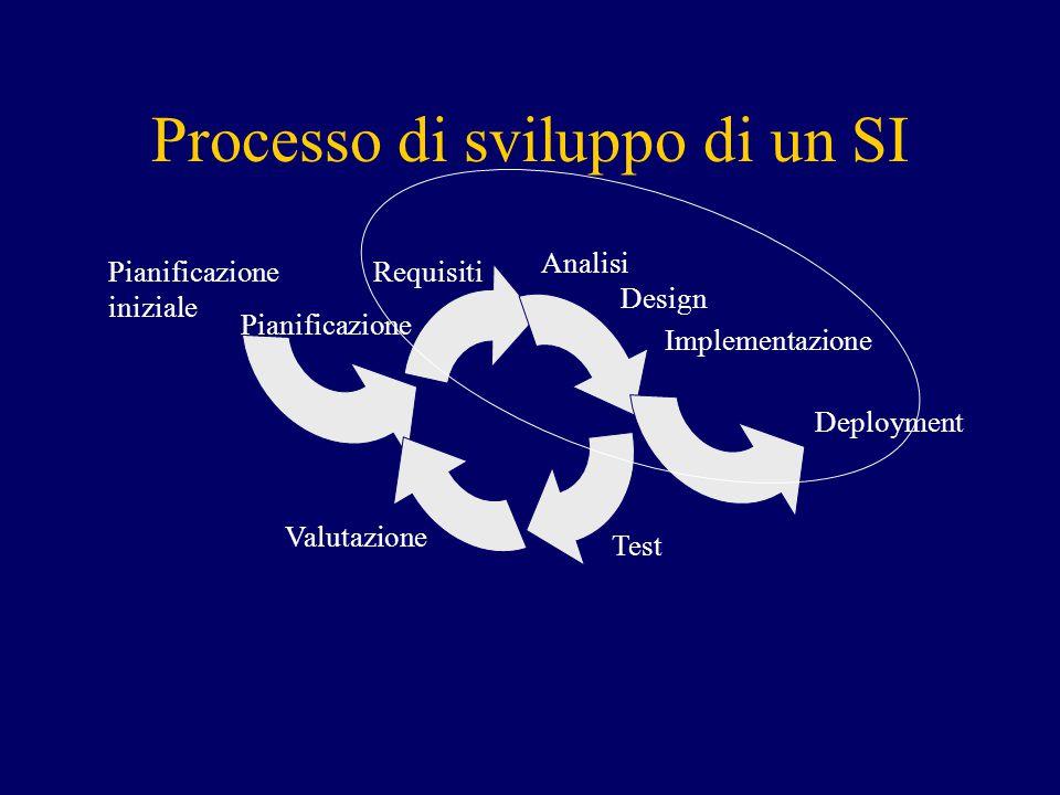 Processo di sviluppo di un SI Pianificazione iniziale Pianificazione Requisiti Analisi Design Implementazione Deployment Test Valutazione