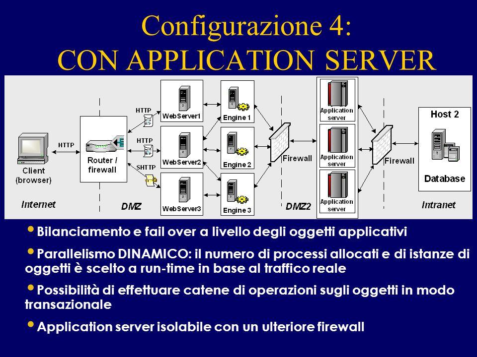 Configurazione 4: CON APPLICATION SERVER INTERNET Bilanciamento e fail over a livello degli oggetti applicativi Parallelismo DINAMICO: il numero di pr