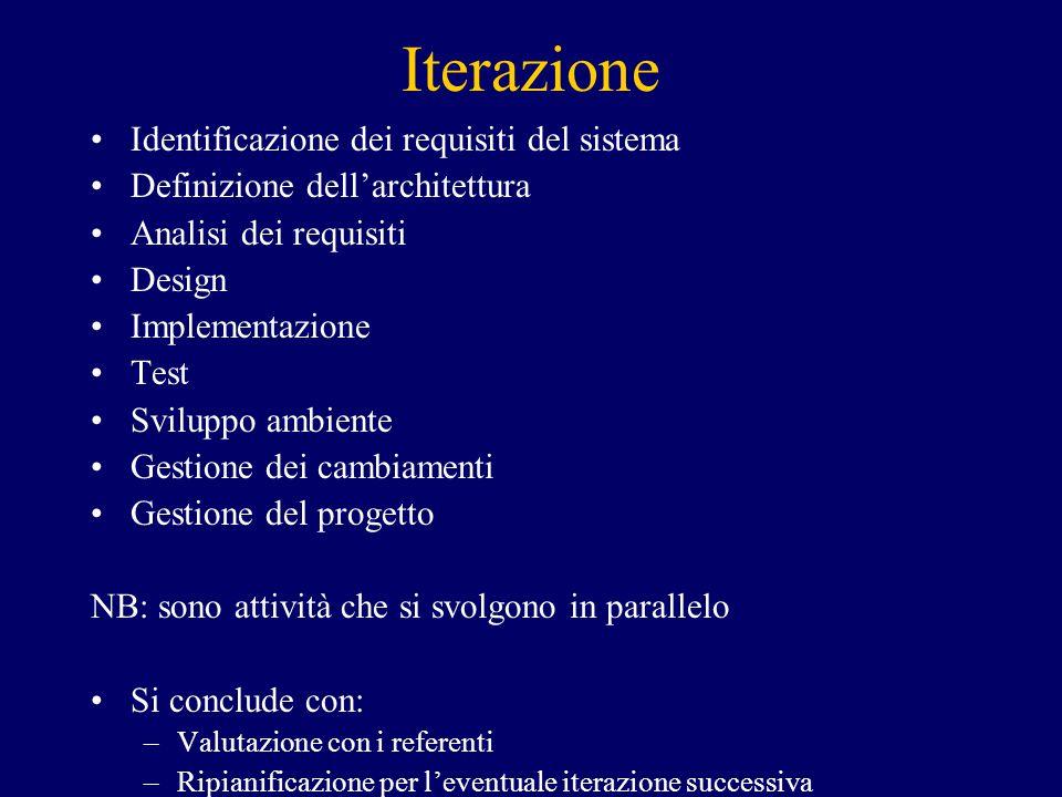Iterazione Identificazione dei requisiti del sistema Definizione dell'architettura Analisi dei requisiti Design Implementazione Test Sviluppo ambiente