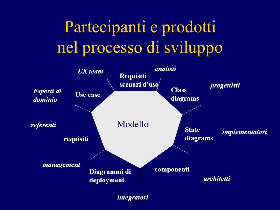 Partecipanti e prodotti nel processo di sviluppo requisiti componenti Class diagrams Requisiti scenari d'uso Use case State diagrams Diagrammi di deployment management implementatori progettisti analisti UX team referenti integratori architetti Esperti di dominio Modello