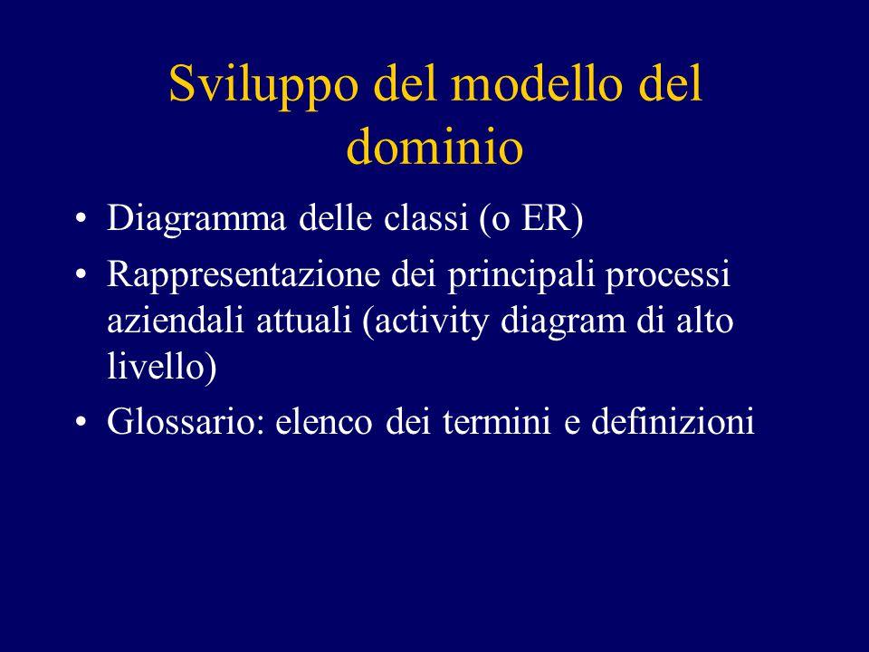 Sviluppo del modello del dominio Diagramma delle classi (o ER) Rappresentazione dei principali processi aziendali attuali (activity diagram di alto livello) Glossario: elenco dei termini e definizioni