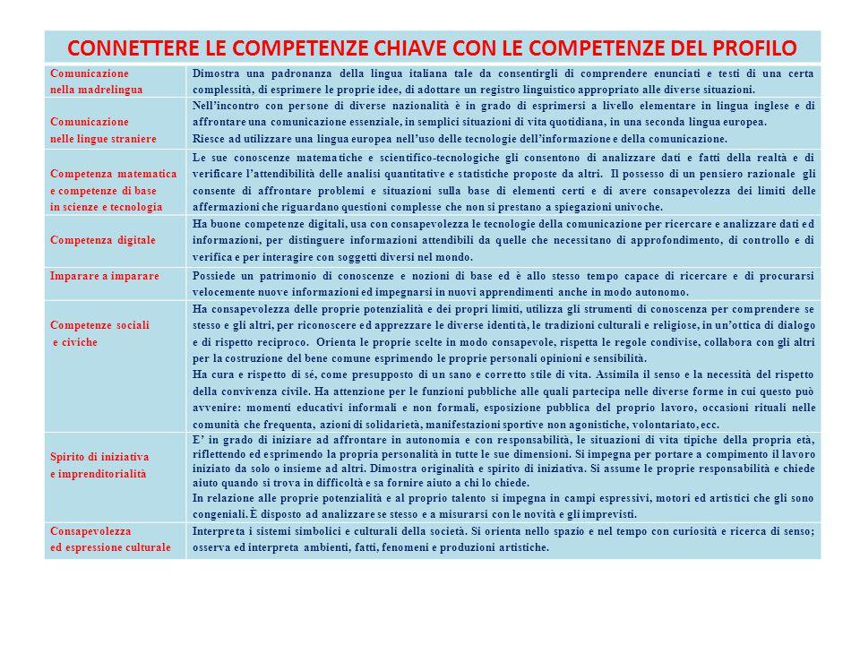 CONNETTERE LE COMPETENZE CHIAVE CON LE COMPETENZE DEL PROFILO Comunicazione nella madrelingua Dimostra una padronanza della lingua italiana tale da co