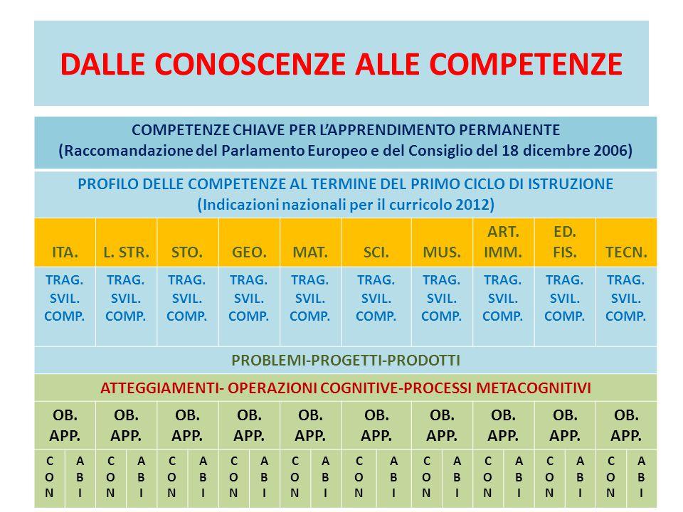 DALLE CONOSCENZE ALLE COMPETENZE COMPETENZE CHIAVE PER L'APPRENDIMENTO PERMANENTE (Raccomandazione del Parlamento Europeo e del Consiglio del 18 dicembre 2006) PROFILO DELLE COMPETENZE AL TERMINE DEL PRIMO CICLO DI ISTRUZIONE (Indicazioni nazionali per il curricolo 2012) ITA.L.