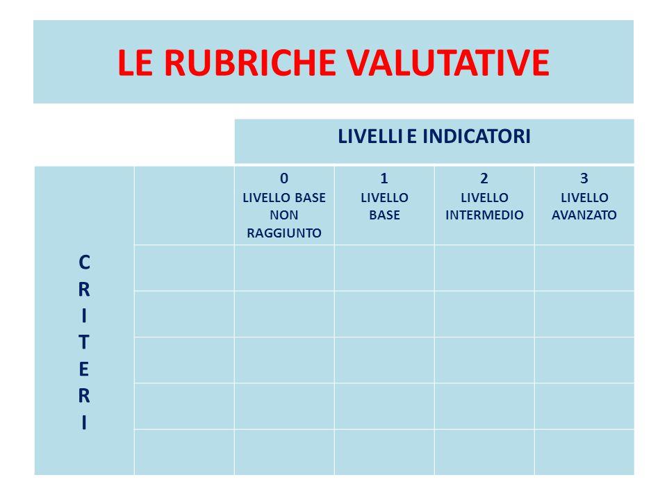 LE RUBRICHE VALUTATIVE LIVELLI E INDICATORI CRITERICRITERI 0 LIVELLO BASE NON RAGGIUNTO 1 LIVELLO BASE 2 LIVELLO INTERMEDIO 3 LIVELLO AVANZATO