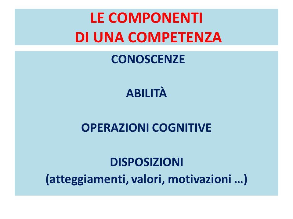 COME ANALIZZARE UNA COMPETENZA-CHIAVE ES: IMPARARE A IMPARARE ATTEGGIAMENTIPROCESSI COGNITIVI PROCESSI METACOGNITIVI ABILITÀCONOSCENZE -perseveranza nell'apprendimento -disposizione a sormontare gli ostacoli -motivazione -fiducia in sé -concentrazione prolungata -desiderio di applicare quanto si è appreso -curiosità di cercare nuove opportunità di apprendere -pensiero critico -iniziativa, assunzione di decisioni -capacità di gestione costruttiva dei sentimenti Processi connessi alla comprensione dei testi: -fare inferenze -organizzare e connettere informazioni Processi connessi all'uso di strumenti matematici: Processi connessi alla trasformazione delle esperienze in conoscenze: - osservare -categorizzare e concettualizzare -stabilire relazioni -trasferire conoscenze da un campo all'altro -consapevolezza del proprio processo di apprendimento -conoscenza delle proprie strategie di apprendimento preferite -conoscenza dei propri punti di forza e di debolezza -consapevolezza dei propri bisogni -lettura, comprensione testi -scrittura -calcolo -uso delle competenze TIC -ricercare e identificare le opportunità disponibili -ricercare consigli, informazioni e sostegno -ricercare e analizzare dati e informazioni -osserva re e interpreta re ambienti, fatti, fenomeni -codici linguistici - strategie di lettura -strumenti matematici -TIC -strumenti organizzazione informazioni -opportunità disponibili
