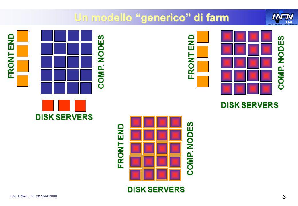 LNL GM, CNAF, 18 ottobre 2000 3 Un modello generico di farm FRONT END DISK SERVERS COMP.