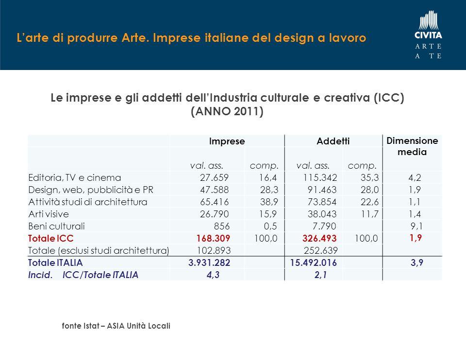 L'arte di produrre Arte. Imprese italiane del design a lavoro Le imprese e gli addetti dell'Industria culturale e creativa (ICC) (ANNO 2011) fonte Ist