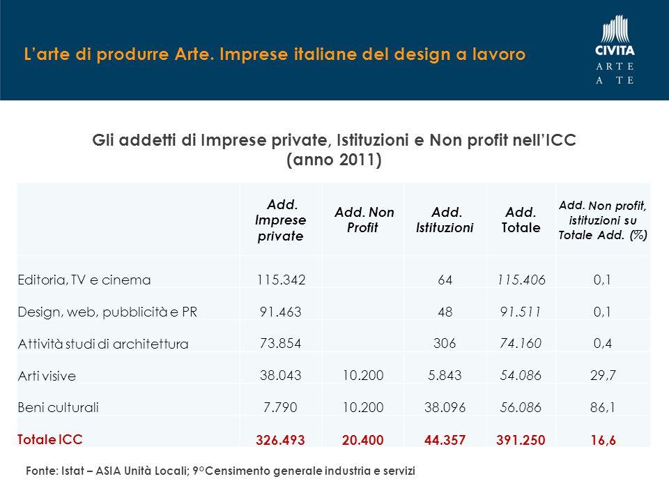 L'arte di produrre Arte. Imprese italiane del design a lavoro Gli addetti di Imprese private, Istituzioni e Non profit nell'ICC (anno 2011) Add. Impre