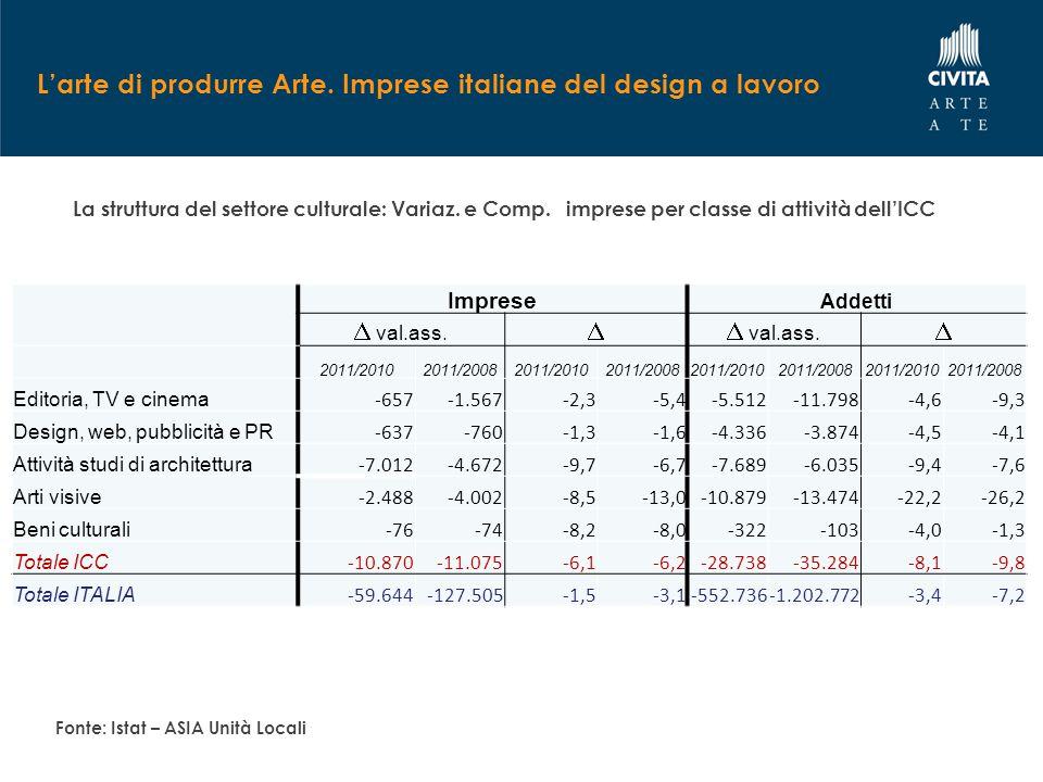 L'arte di produrre Arte. Imprese italiane del design a lavoro La struttura del settore culturale: Variaz. e Comp. imprese per classe di attività dell'