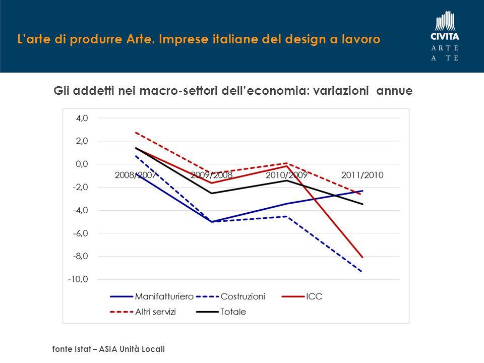 L'arte di produrre Arte. Imprese italiane del design a lavoro Gli addetti nei macro-settori dell'economia: variazioni annue fonte Istat – ASIA Unità L