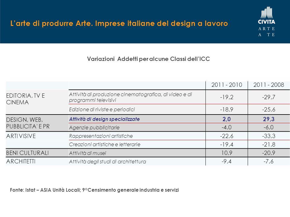 L'arte di produrre Arte. Imprese italiane del design a lavoro Variazioni Addetti per alcune Classi dell'ICC Fonte: Istat – ASIA Unità Locali; 9°Censim