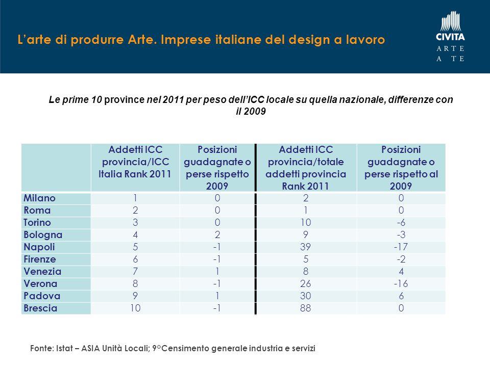 L'arte di produrre Arte. Imprese italiane del design a lavoro Addetti ICC provincia/ICC Italia Rank 2011 Posizioni guadagnate o perse rispetto 2009 Ad