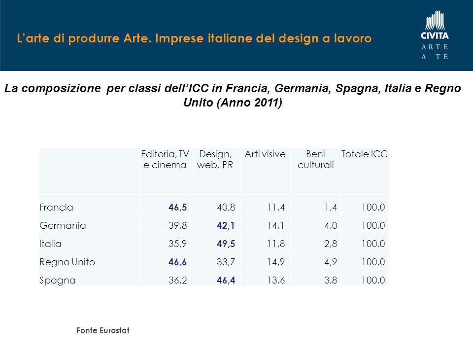 L'arte di produrre Arte. Imprese italiane del design a lavoro La composizione per classi dell'ICC in Francia, Germania, Spagna, Italia e Regno Unito (