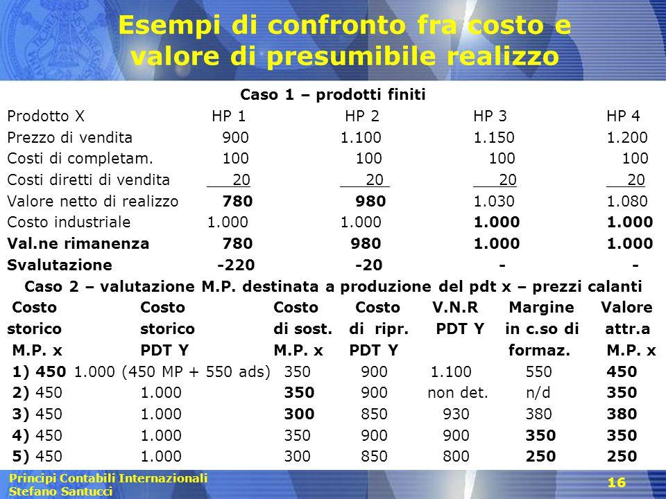 Principi Contabili Internazionali Stefano Santucci Esempi di confronto fra costo e valore di presumibile realizzo Caso 1 – prodotti finiti Prodotto X