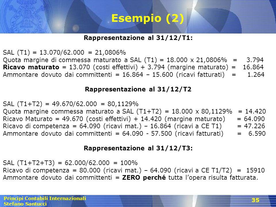 Principi Contabili Internazionali Stefano Santucci 35 Esempio (2) Rappresentazione al 31/12/T1: SAL (T1) = 13.070/62.000 = 21,0806% Quota margine di c
