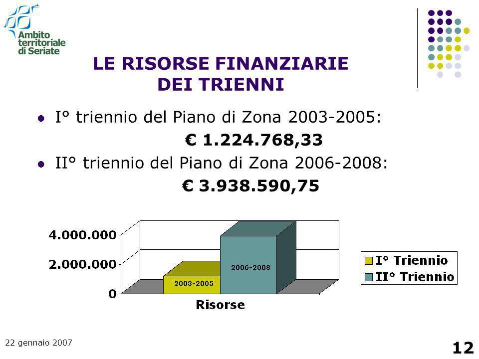 22 gennaio 2007 12 LE RISORSE FINANZIARIE DEI TRIENNI I° triennio del Piano di Zona 2003-2005: € 1.224.768,33 II° triennio del Piano di Zona 2006-2008