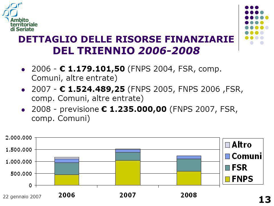 22 gennaio 2007 13 DETTAGLIO DELLE RISORSE FINANZIARIE DEL TRIENNIO 2006-2008 2006 - € 1.179.101,50 (FNPS 2004, FSR, comp. Comuni, altre entrate) 2007