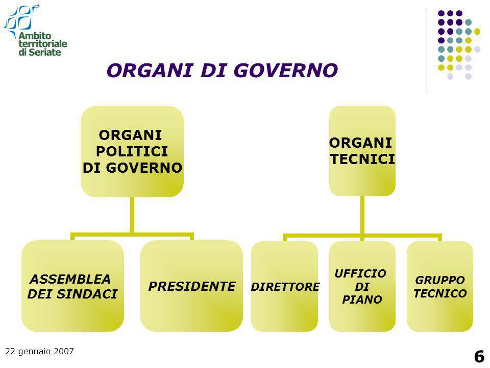 22 gennaio 2007 6 ORGANI DI GOVERNO ORGANI POLITICI DI GOVERNO ASSEMBLEA DEI SINDACI PRESIDENTE ORGANI TECNICI DIRETTORE UFFICIO DI PIANO GRUPPO TECNI