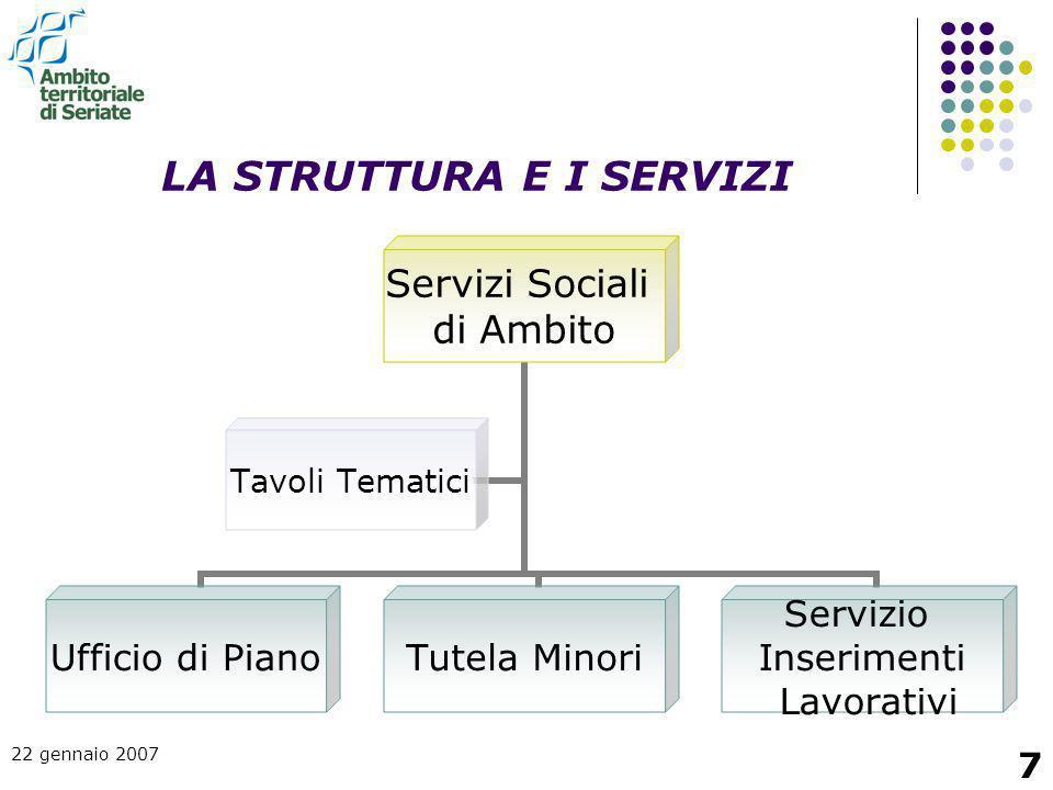 22 gennaio 2007 7 LA STRUTTURA E I SERVIZI Servizi Sociali di Ambito Ufficio di PianoTutela Minori Servizio Inserimenti Lavorativi Tavoli Tematici