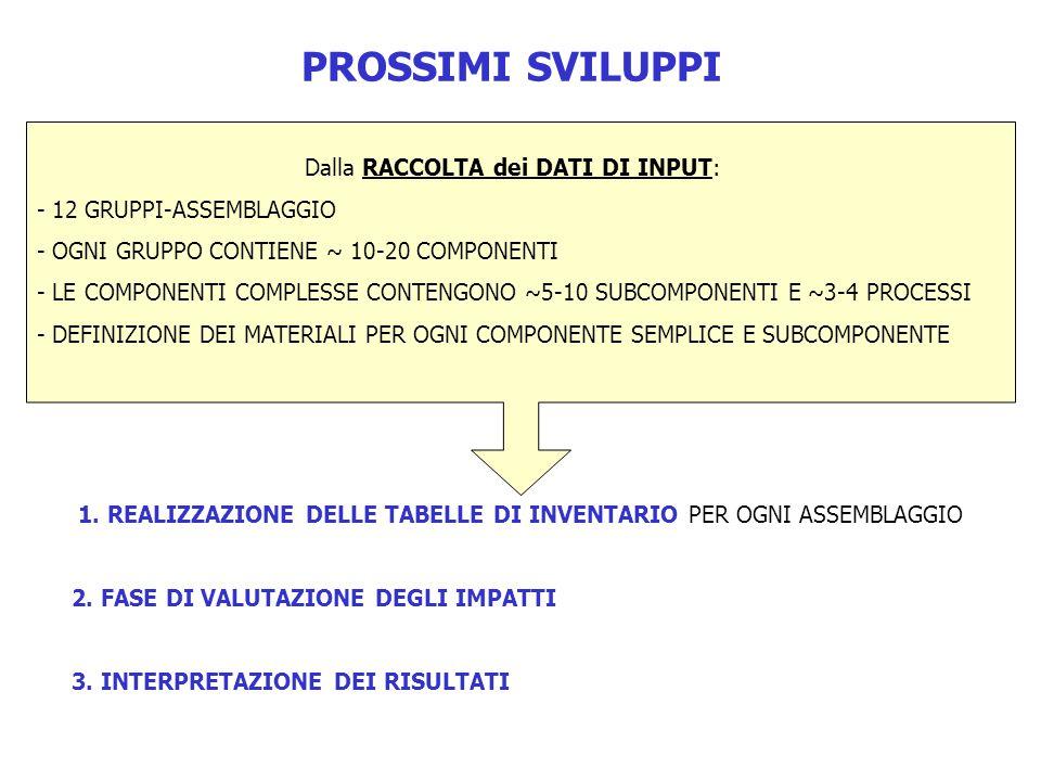 PROSSIMI SVILUPPI 1.REALIZZAZIONE DELLE TABELLE DI INVENTARIO PER OGNI ASSEMBLAGGIO 2.