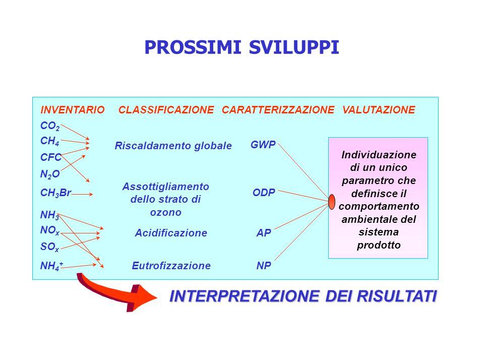 PROSSIMI SVILUPPI INVENTARIO CLASSIFICAZIONE CARATTERIZZAZIONE VALUTAZIONE Riscaldamento globale Assottigliamento dello strato di ozono Acidificazione Eutrofizzazione GWP ODP AP NP Individuazione di un unico parametro che definisce il comportamento ambientale del sistema prodotto CO 2 CH 4 CFC N 2 O CH 3 Br NH 3 NO x SO x NH 4 + INTERPRETAZIONE DEI RISULTATI