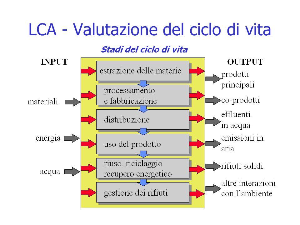LCA - Valutazione del ciclo di vita Stadi del ciclo di vita
