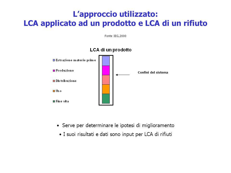 L'approccio utilizzato: LCA applicato ad un prodotto e LCA di un rifiuto Serve per determinare le ipotesi di miglioramento I suoi risultati e dati son