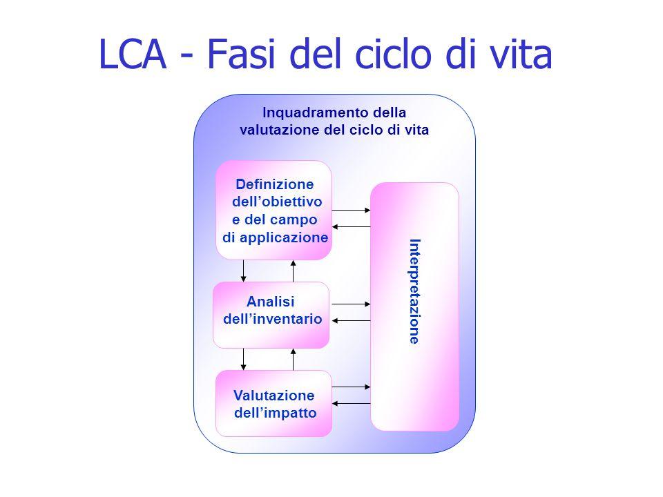 Inquadramento della valutazione del ciclo di vita LCA - Fasi del ciclo di vita Analisi dell'inventario Valutazione dell'impatto Definizione dell'obiettivo e del campo di applicazione Interpretazione