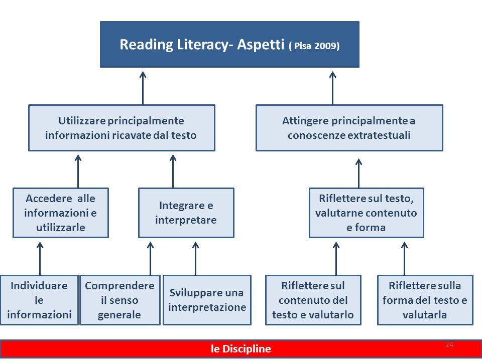ferraboschi 201424 Reading Literacy- Aspetti ( Pisa 2009) Utilizzare principalmente informazioni ricavate dal testo Attingere principalmente a conosce
