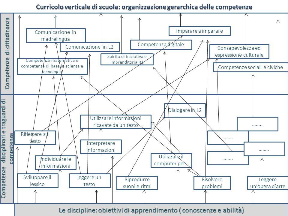 ferraboschi 201426 Curricolo verticale di scuola: organizzazione gerarchica delle competenze Competenze di cittadinanza Competenze disciplinari e trag