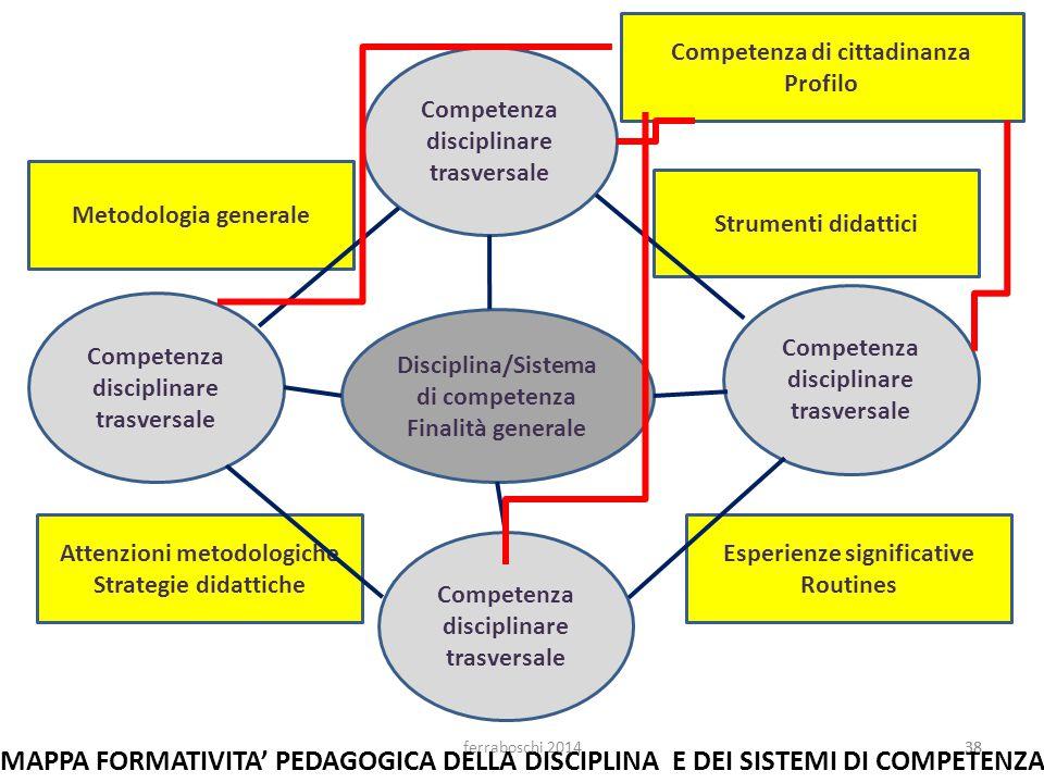 38 Disciplina/Sistema di competenza Finalità generale Competenza disciplinare trasversale Competenza disciplinare trasversale Competenza disciplinare