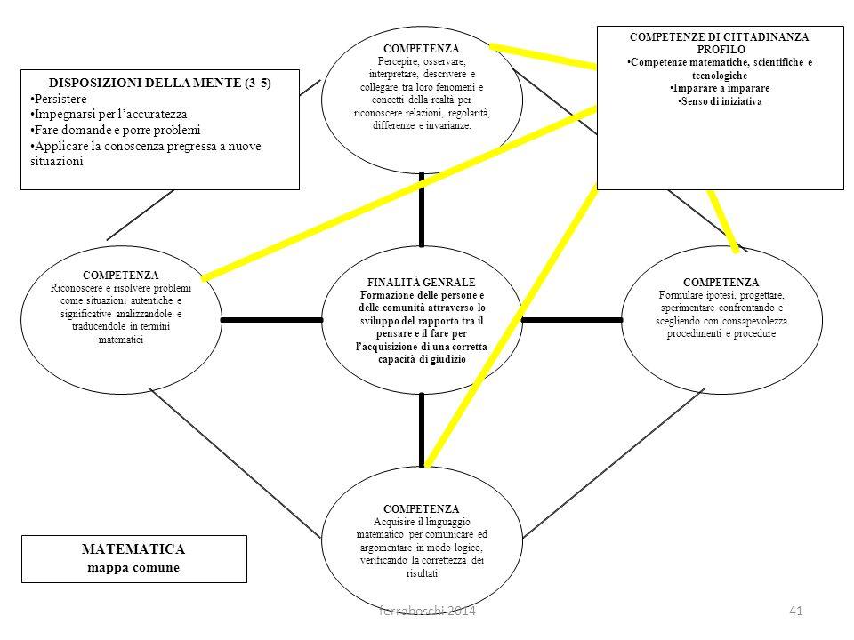 COMPETENZE DI CITTADINANZA PROFILO Competenze matematiche, scientifiche e tecnologiche Imparare a imparare Senso di iniziativa DISPOSIZIONI DELLA MENT