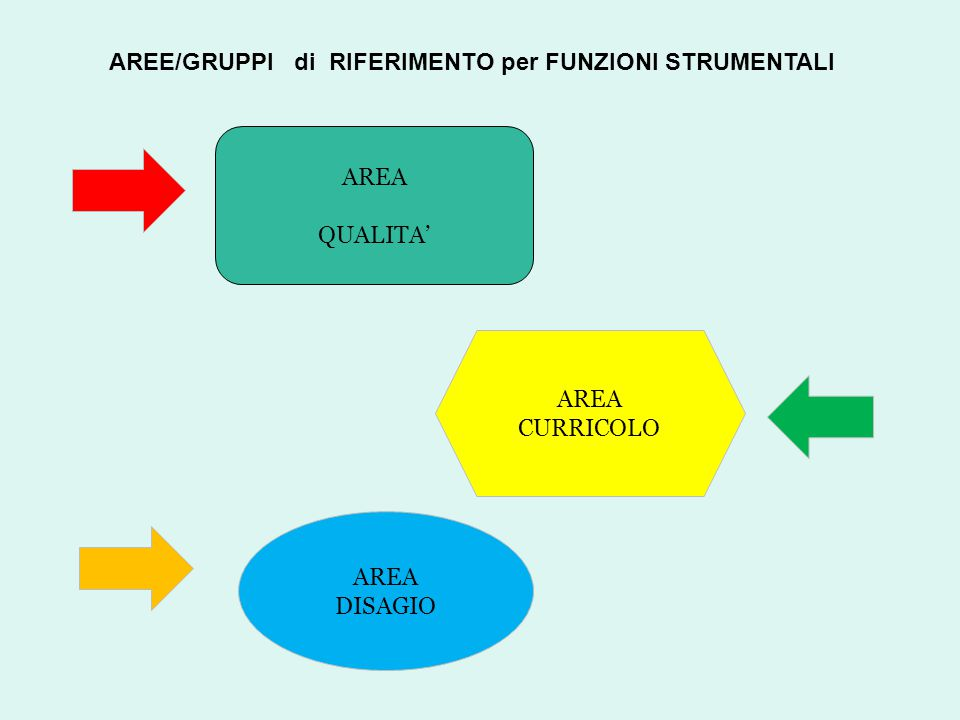 AREA QUALITA' AREA CURRICOLO AREA DISAGIO AREE/GRUPPI di RIFERIMENTO per FUNZIONI STRUMENTALI