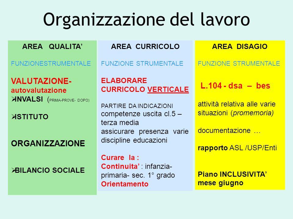 Organizzazione del lavoro AREA QUALITA' FUNZIONESTRUMENTALE VALUTAZIONE- autovalutazione  INVALSI ( PRIMA-PROVE- DOPO)  ISTITUTO ORGANIZZAZIONE  BILANCIO SOCIALE AREA CURRICOLO FUNZIONE STRUMENTALE ELABORARE CURRICOLO VERTICALE PARTIRE DA INDICAZIONI competenze uscita cl.5 – terza media assicurare presenza varie discipline educazioni Curare la : Continuita' : infanzia- primaria- sec.