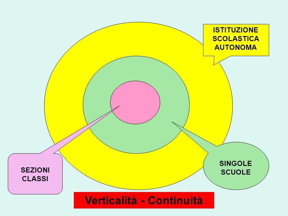 ISTITUZIONE SCOLASTICA AUTONOMA SINGOLE SCUOLE SEZIONI CLASSI Verticalità - Continuità