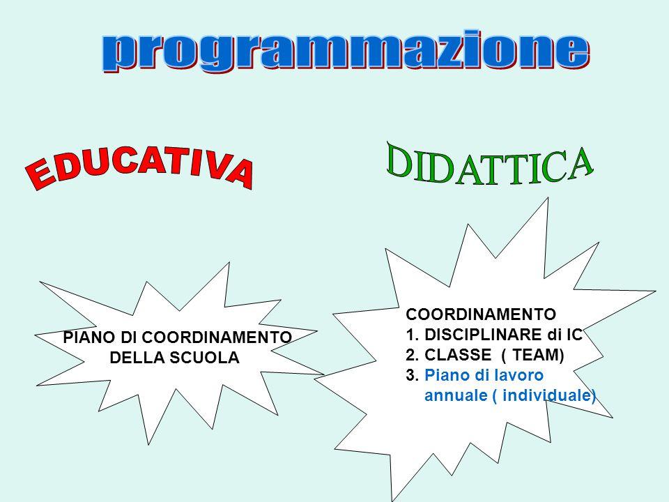 PIANO DI COORDINAMENTO DELLA SCUOLA COORDINAMENTO 1. DISCIPLINARE di IC 2. CLASSE ( TEAM) 3. Piano di lavoro annuale ( individuale)