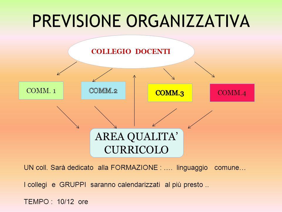 PREVISIONE ORGANIZZATIVA COLLEGIO DOCENTI COMM.1 COMM.4 AREA QUALITA' CURRICOLO UN coll.