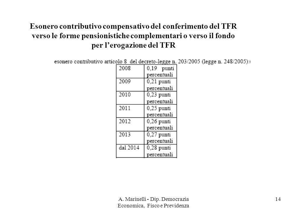 A. Marinelli - Dip. Democrazia Economica, Fisco e Previdenza 14 Esonero contributivo compensativo del conferimento del TFR verso le forme pensionistic