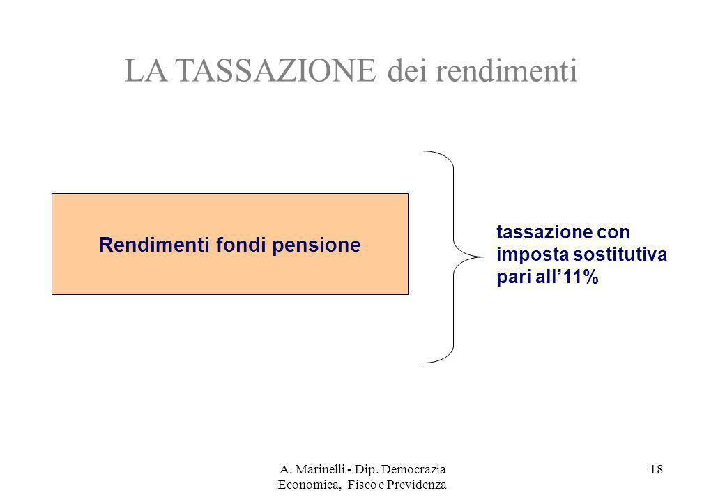 A. Marinelli - Dip. Democrazia Economica, Fisco e Previdenza 18 Rendimenti fondi pensione tassazione con imposta sostitutiva pari all'11% LA TASSAZION